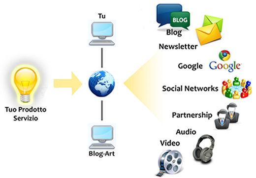 Acquisire Nuovi Clienti via web - condividi il tuo Mondo con il Mondo